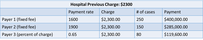 Hospital Previous Charge.png