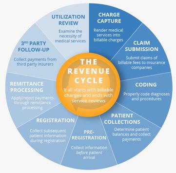 rev cycle redesign v3