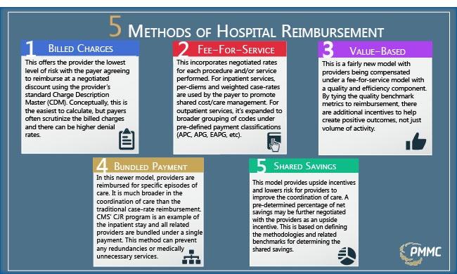 5 Methods of Hospital Reimbursement