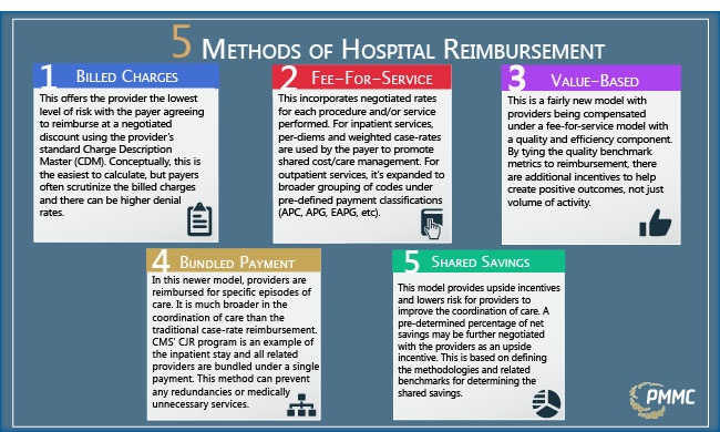 5 Methods of Hospital Reimbursement