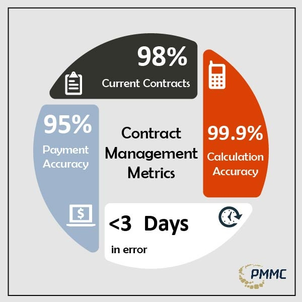Key Metrics for Contract Management